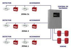 Sistemas de alarme contra incêndio